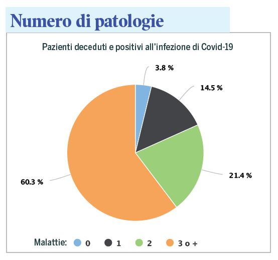 pazienti deceduti e positivi al covid-19